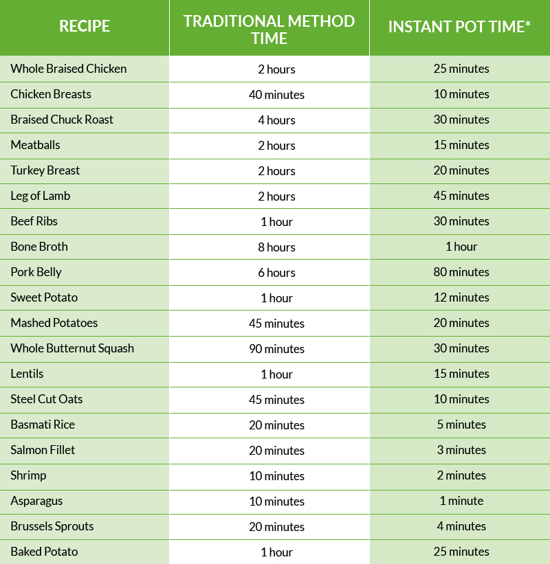 Instant Pot Meal Plan Time Saving